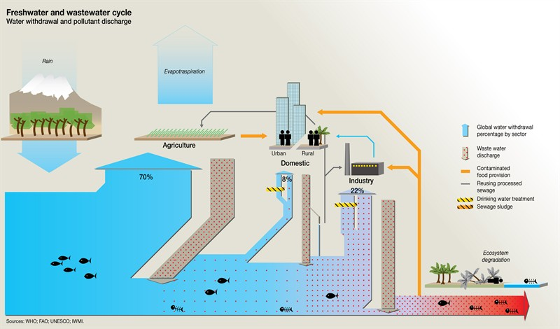case study wastewater discharge facility The release of wastewater contaminants in the arctic: a case study from  on a temperate wastewater facility,  and during wastewater discharge,.